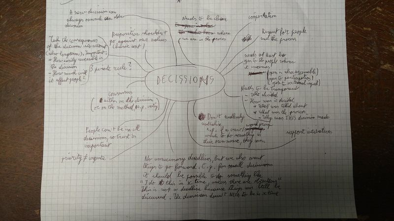 File:Decision-mindmap.jpeg